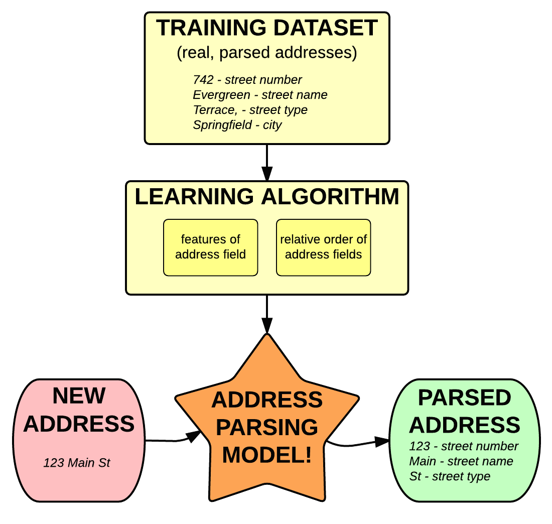 Machine learning for addresses, in a nutshell